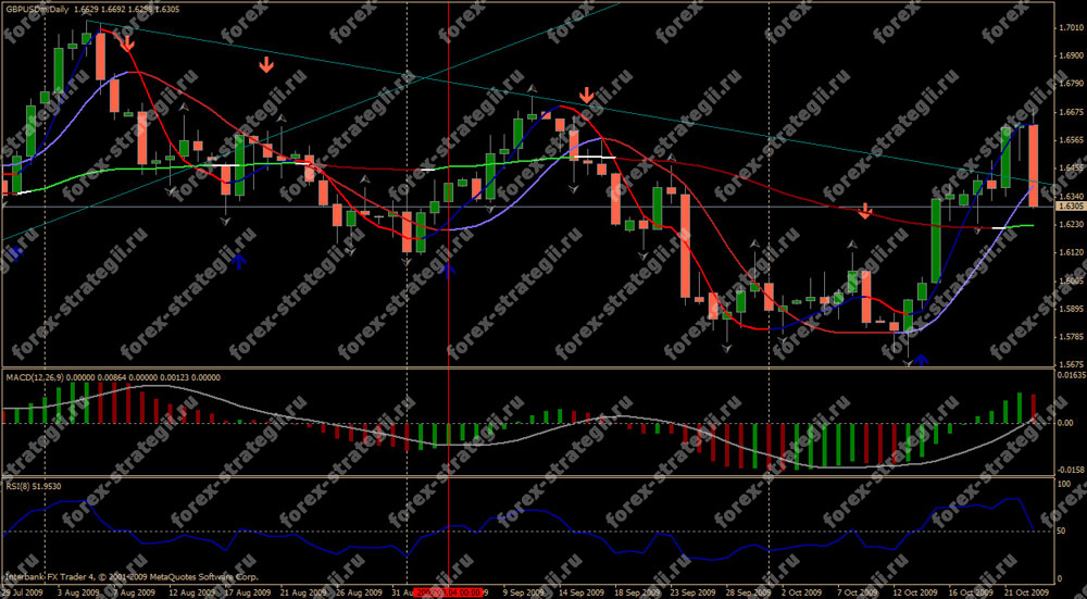 Strategia forex weekly