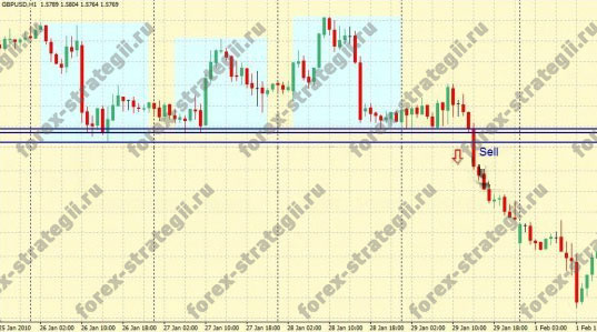Daily forex breakout system